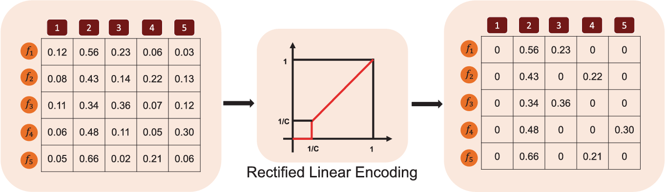 figure 3 from deep ensemble machine for video classificationprinciple of rle encoding left disc activations of softmax layers