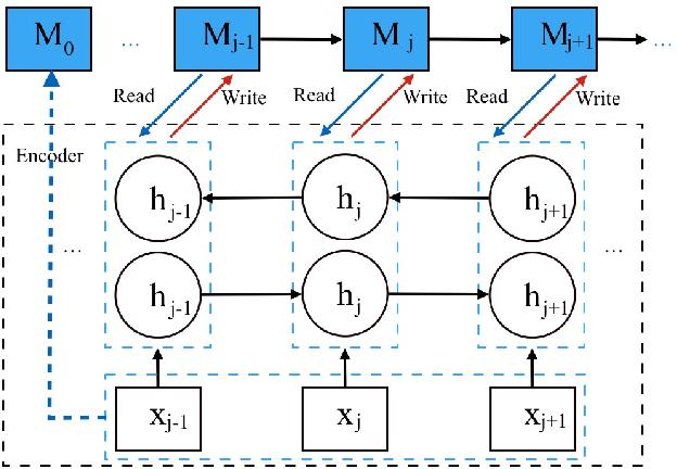 Figure 3 for Multi-channel Encoder for Neural Machine Translation