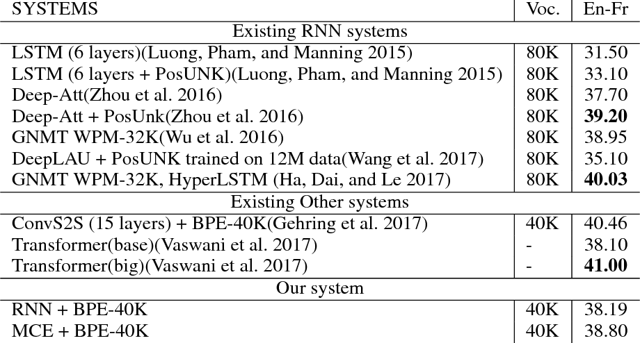 Figure 4 for Multi-channel Encoder for Neural Machine Translation