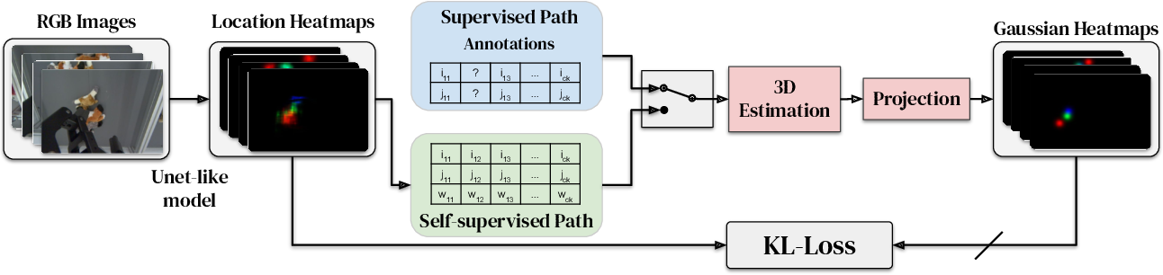Figure 3 for S3K: Self-Supervised Semantic Keypoints for Robotic Manipulation via Multi-View Consistency