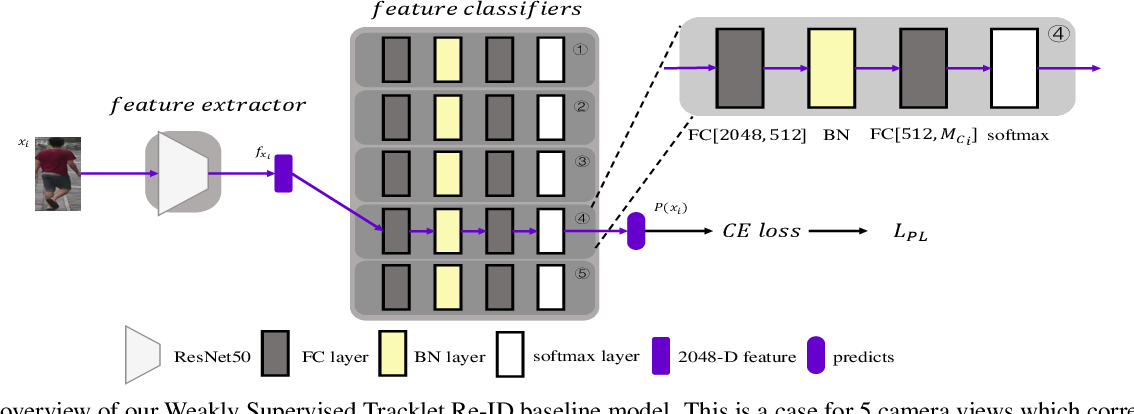 Figure 3 for Weakly Supervised Tracklet Person Re-Identification by Deep Feature-wise Mutual Learning