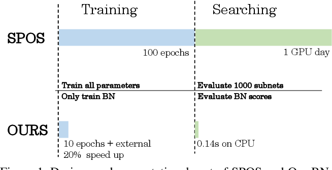 Figure 1 for BN-NAS: Neural Architecture Search with Batch Normalization