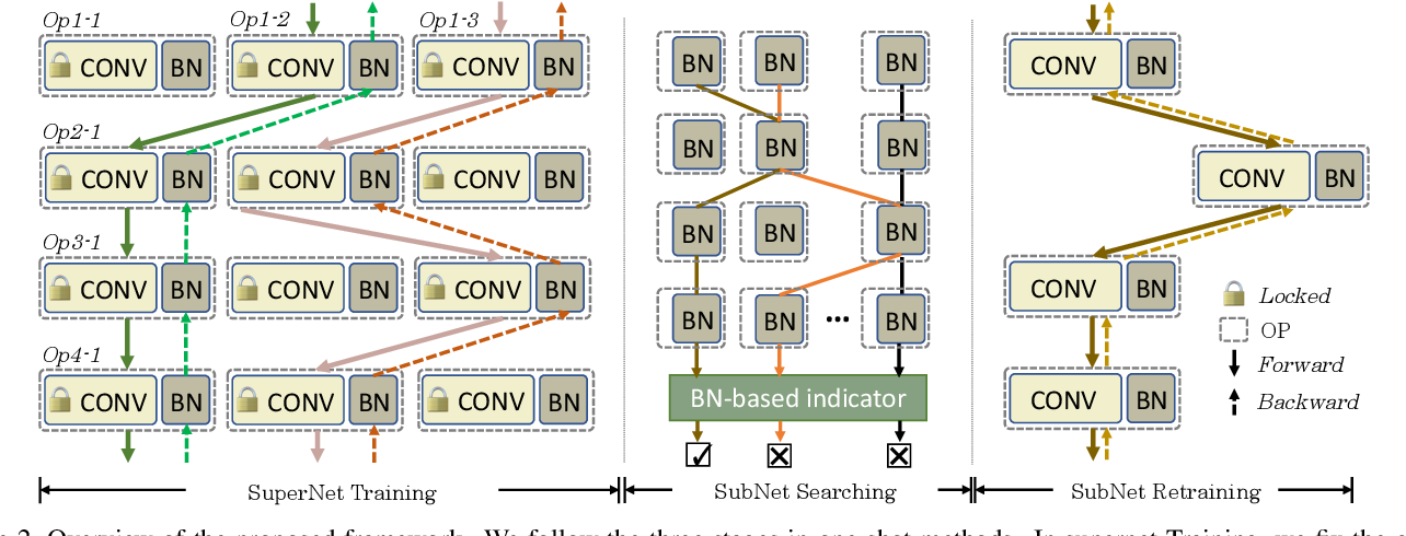 Figure 3 for BN-NAS: Neural Architecture Search with Batch Normalization