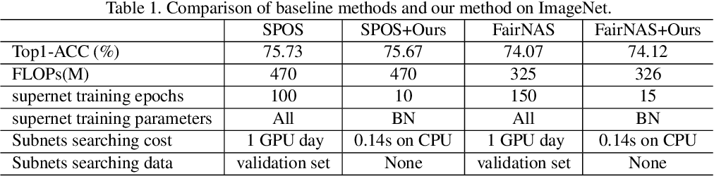 Figure 2 for BN-NAS: Neural Architecture Search with Batch Normalization