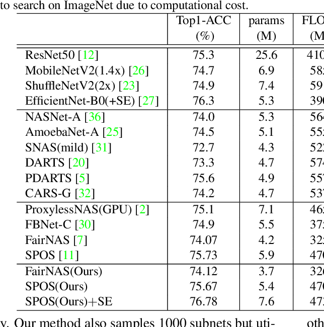 Figure 4 for BN-NAS: Neural Architecture Search with Batch Normalization