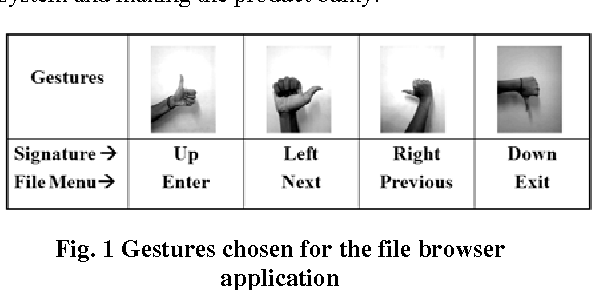 Fig. 1 Gestures chosen for the file browser application