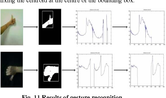Fig. 11 Results of gesture recognition