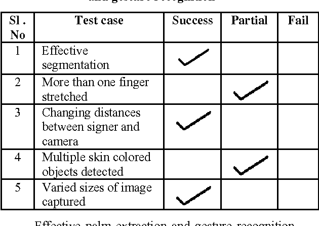 Table 1. Test cases considered for palm extraction and gesture recognition