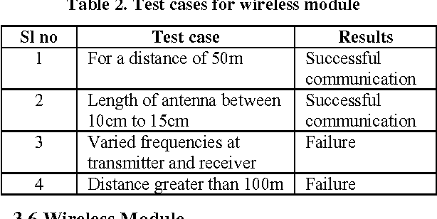 Table 2. Test cases for wireless module