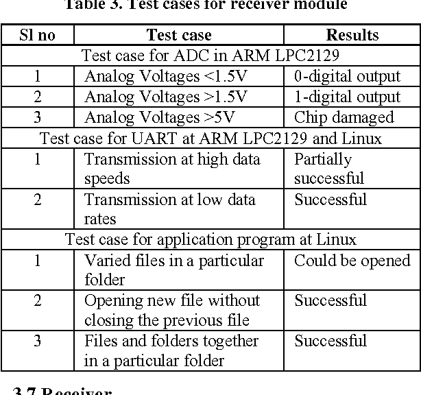 Table 3. Test cases for receiver module