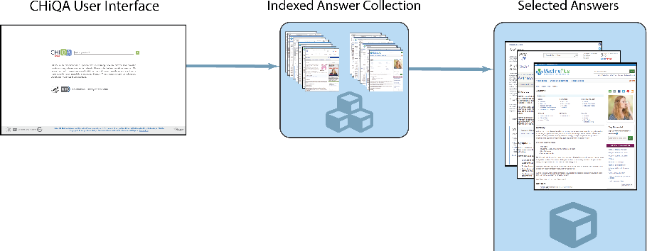 Figure 1 for Question-Driven Summarization of Answers to Consumer Health Questions