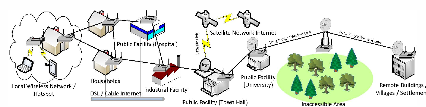 a survey on wireless mesh network applications in rural areas and rh semanticscholar org
