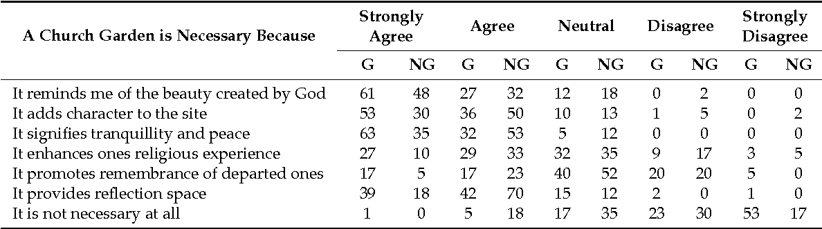 Table 1 from Aesthetic and Spiritual Ecosystem Services Provided by