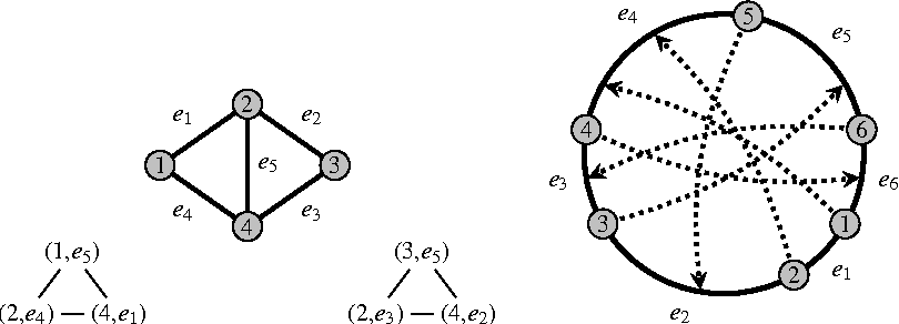 Figure 4 from Breaking the O(m2n) Barrier for Minimum Cycle
