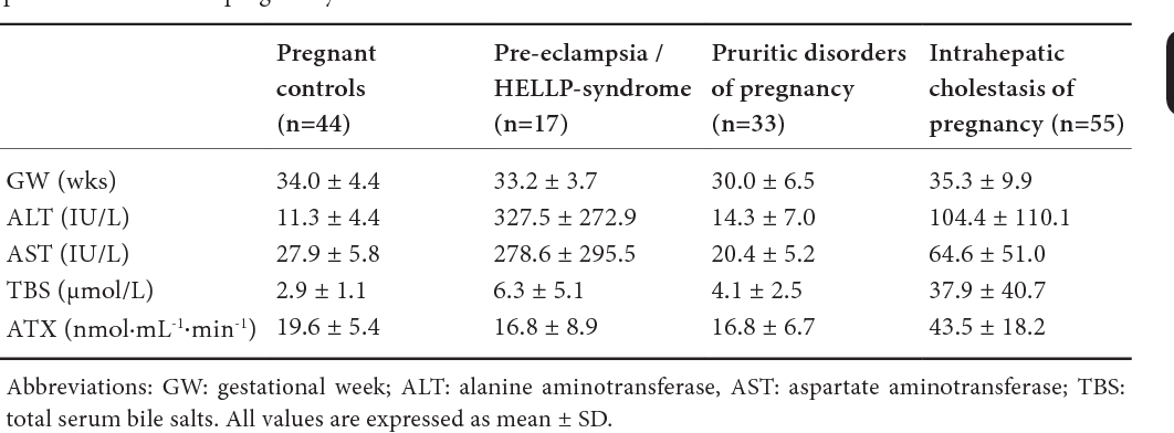 Table 1. Clinical features and serum chemistry of women with uncomplicated  pregnancy, HELLP-