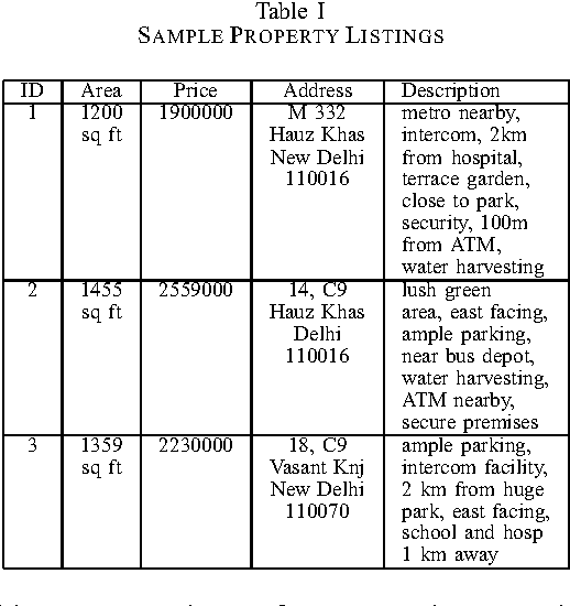 Table I SAMPLE PROPERTY LISTINGS