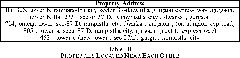 Table III PROPERTIES LOCATED NEAR EACH OTHER