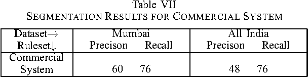 Table VII SEGMENTATION RESULTS FOR COMMERCIAL SYSTEM