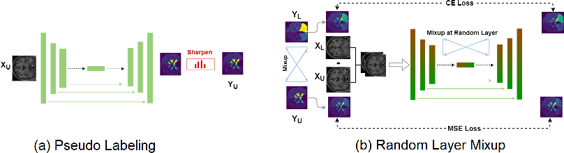 Figure 1 for ROAM: Random Layer Mixup for Semi-Supervised Learning in Medical Imaging