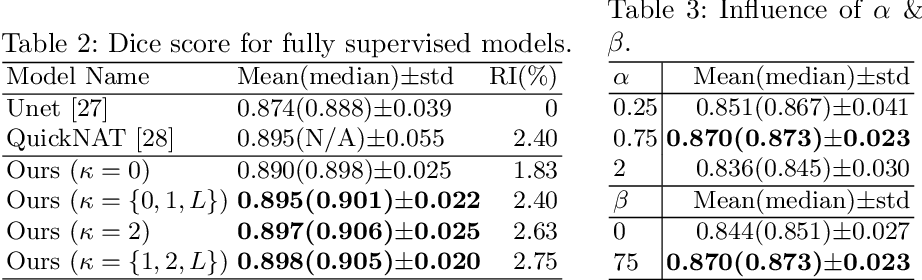 Figure 4 for ROAM: Random Layer Mixup for Semi-Supervised Learning in Medical Imaging