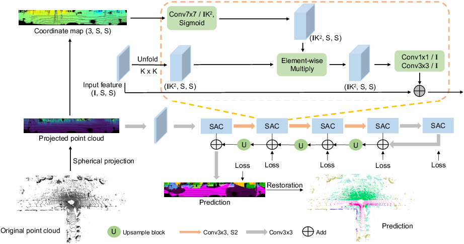 Figure 1 for SqueezeSegV3: Spatially-Adaptive Convolution for Efficient Point-Cloud Segmentation
