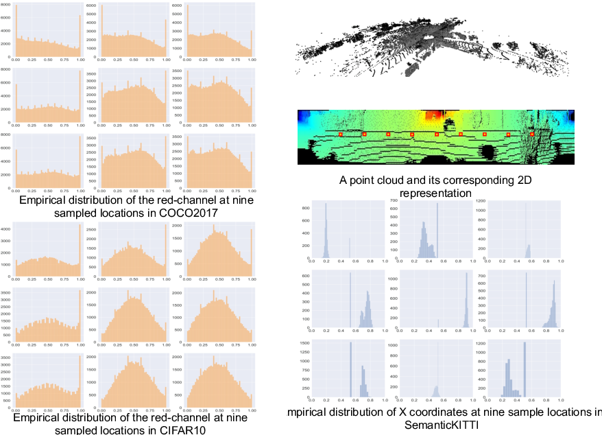 Figure 3 for SqueezeSegV3: Spatially-Adaptive Convolution for Efficient Point-Cloud Segmentation