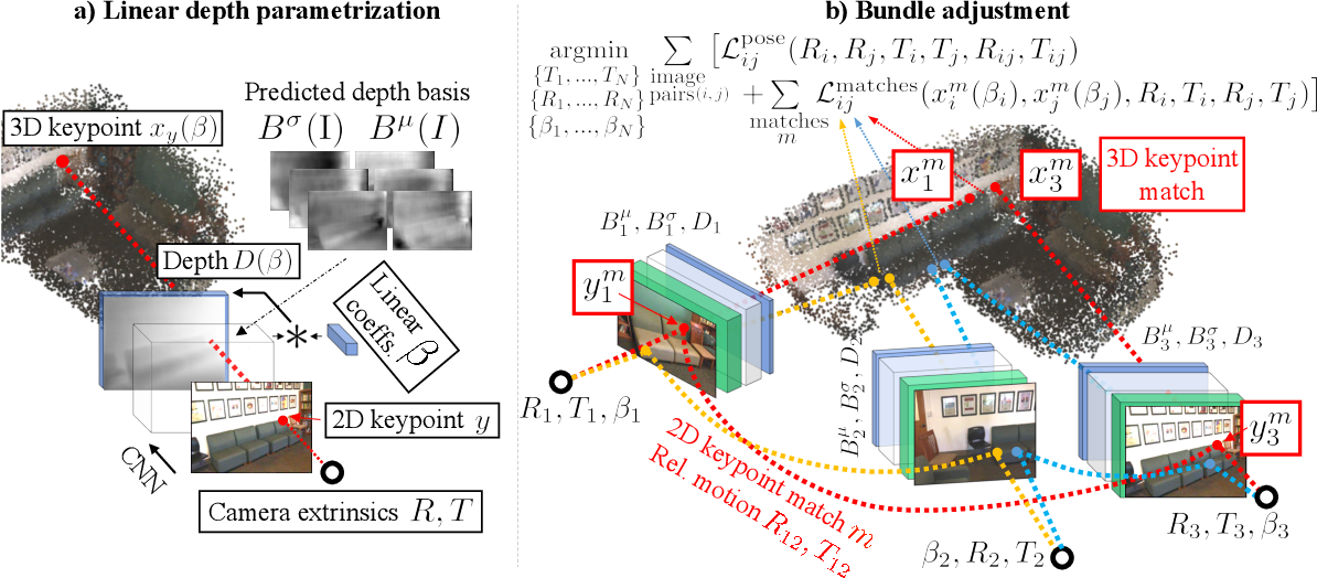 Figure 2 for RidgeSfM: Structure from Motion via Robust Pairwise Matching Under Depth Uncertainty