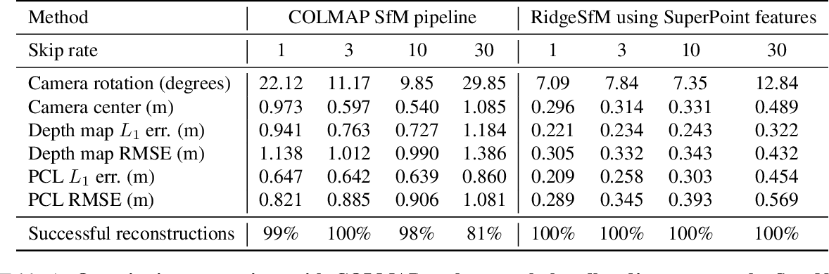 Figure 1 for RidgeSfM: Structure from Motion via Robust Pairwise Matching Under Depth Uncertainty
