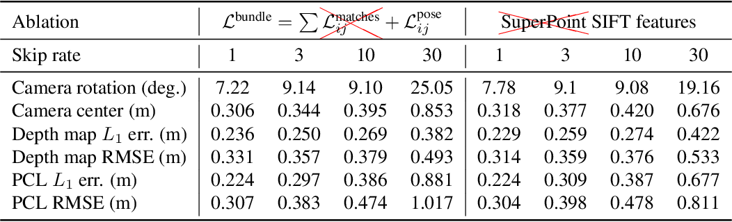 Figure 3 for RidgeSfM: Structure from Motion via Robust Pairwise Matching Under Depth Uncertainty