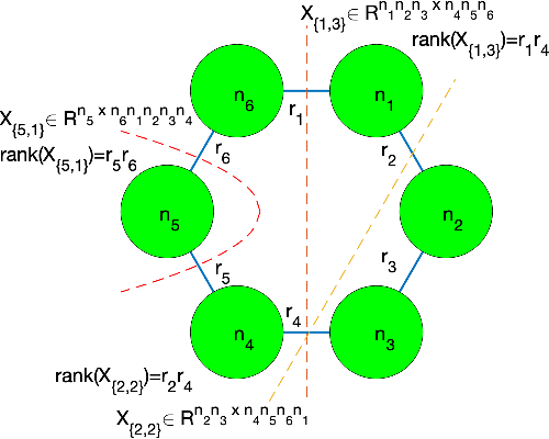 Figure 1 for Robust Tensor Recovery using Low-Rank Tensor Ring