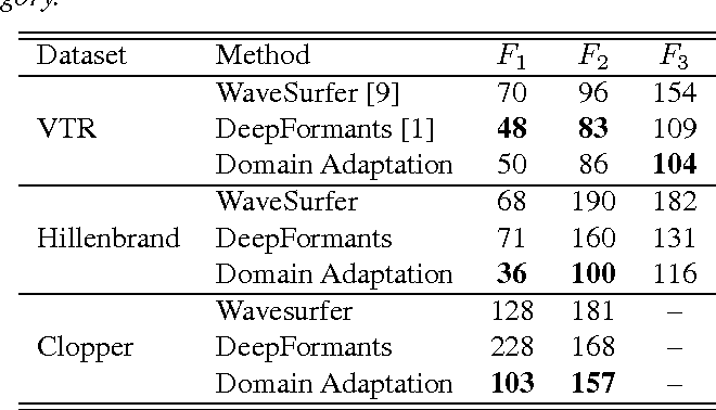 Figure 2 for Domain Adaptation For Formant Estimation Using Deep Learning