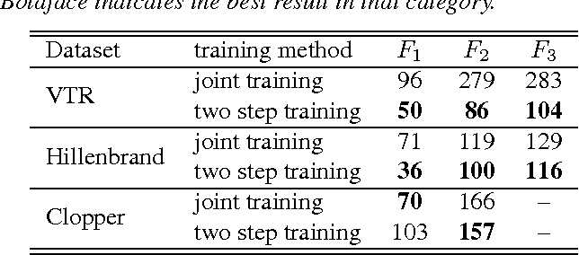 Figure 4 for Domain Adaptation For Formant Estimation Using Deep Learning