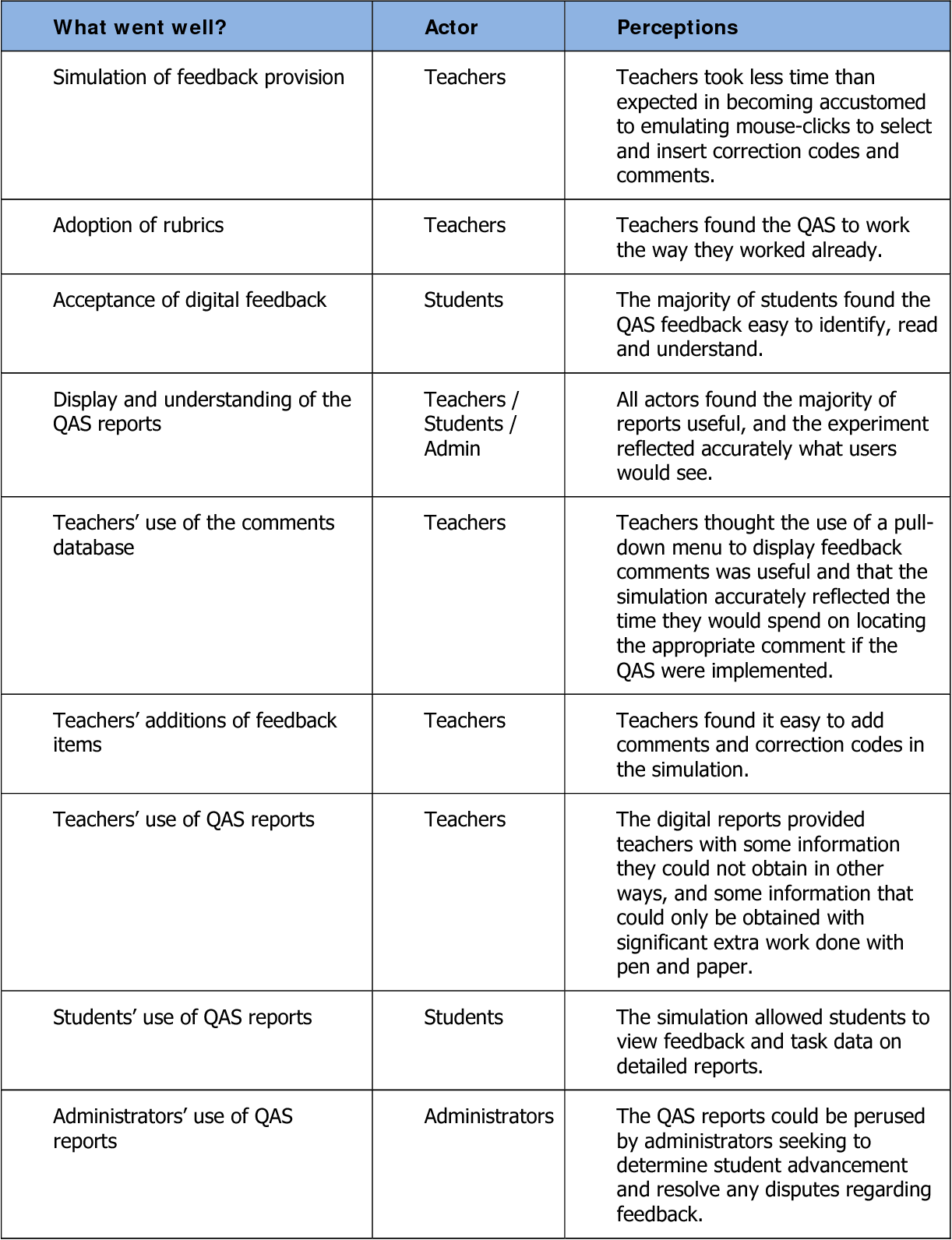 PDF] Providing computer-assisted, two-way feedback in formative