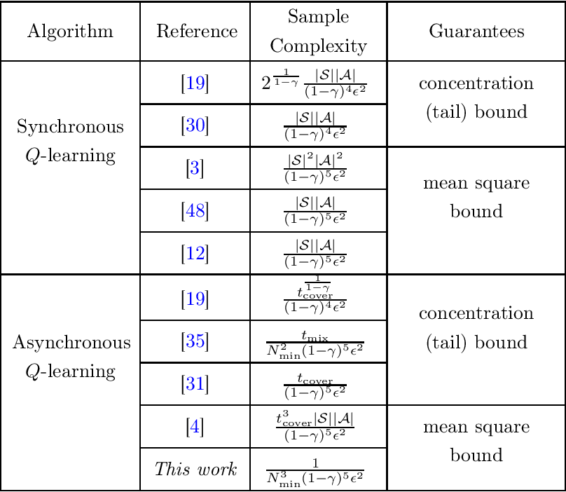 Figure 1 for A Lyapunov Theory for Finite-Sample Guarantees of Asynchronous Q-Learning and TD-Learning Variants