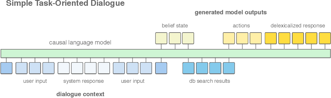 Figure 1 for A Simple Language Model for Task-Oriented Dialogue