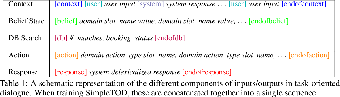 Figure 2 for A Simple Language Model for Task-Oriented Dialogue
