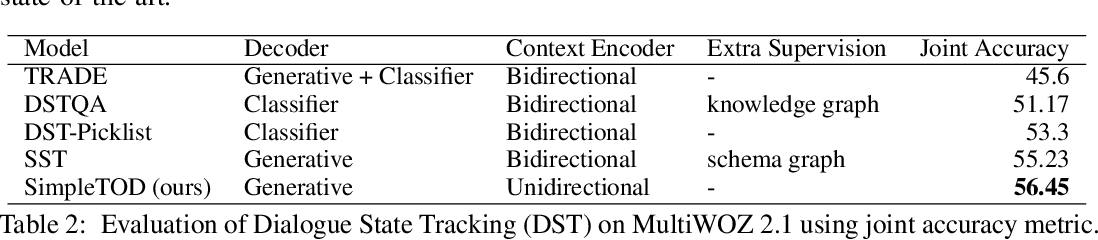 Figure 3 for A Simple Language Model for Task-Oriented Dialogue