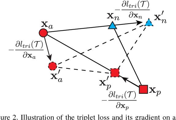 Figure 3 for Deep Metric Learning with Angular Loss