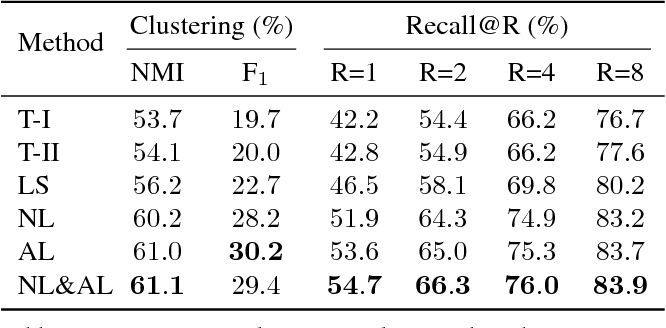 Figure 2 for Deep Metric Learning with Angular Loss