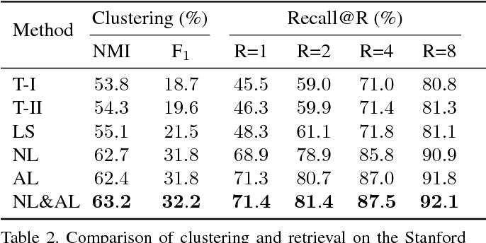 Figure 4 for Deep Metric Learning with Angular Loss