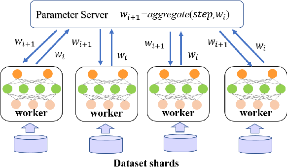 Figure 1 for PSO-PS: Parameter Synchronization with Particle Swarm Optimization for Distributed Training of Deep Neural Networks
