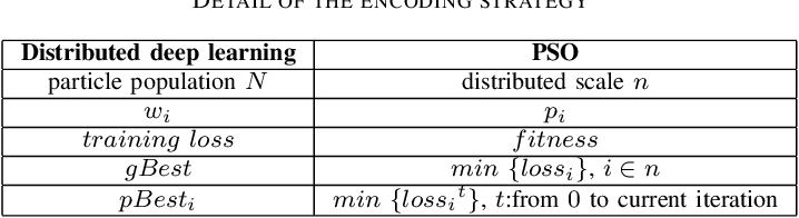 Figure 4 for PSO-PS: Parameter Synchronization with Particle Swarm Optimization for Distributed Training of Deep Neural Networks