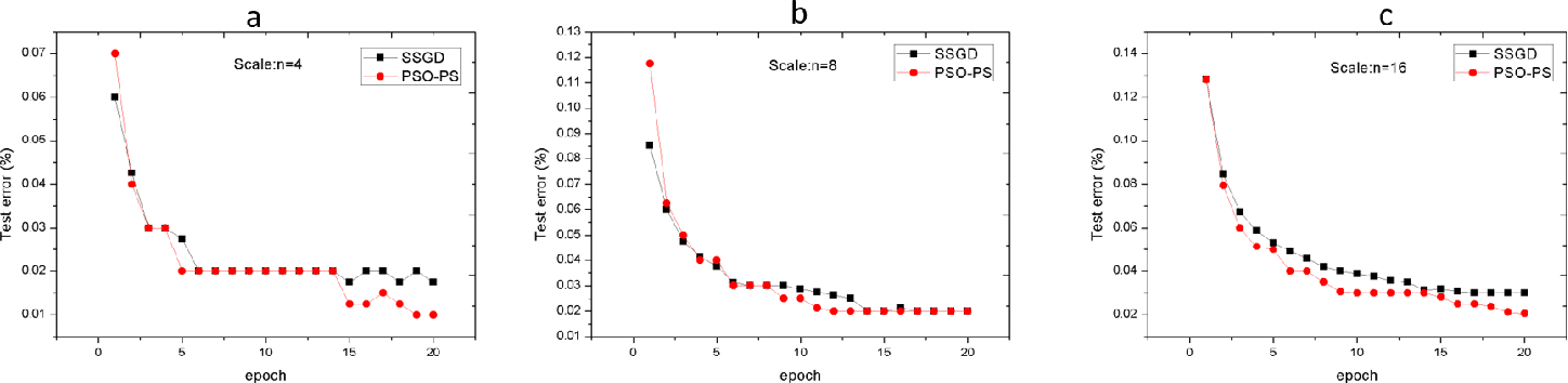Figure 2 for PSO-PS: Parameter Synchronization with Particle Swarm Optimization for Distributed Training of Deep Neural Networks
