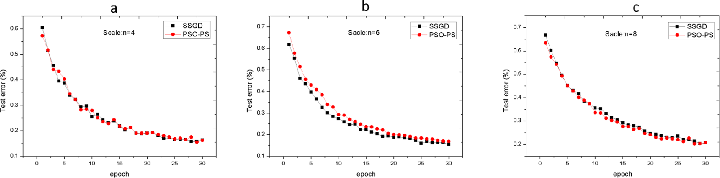 Figure 3 for PSO-PS: Parameter Synchronization with Particle Swarm Optimization for Distributed Training of Deep Neural Networks
