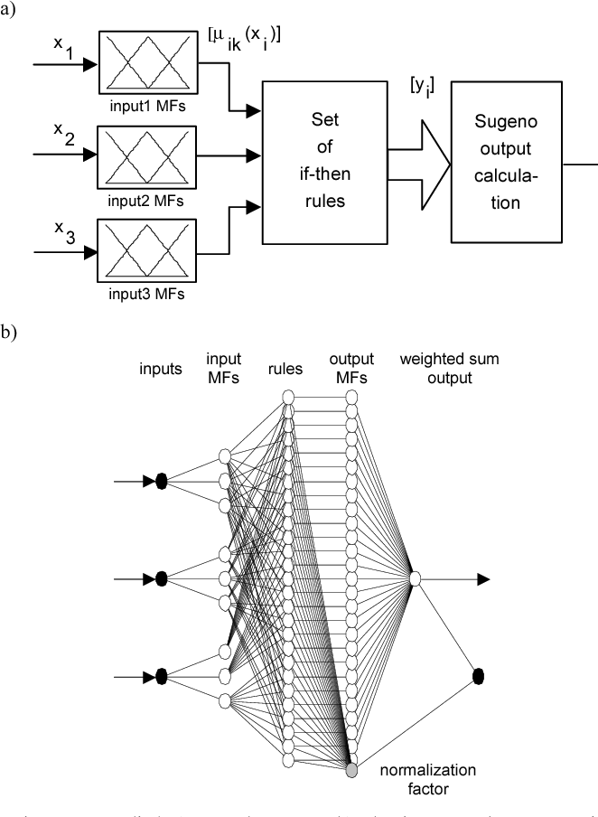 Fuzzy Logic Application To Out Of Step Protection Of Generators