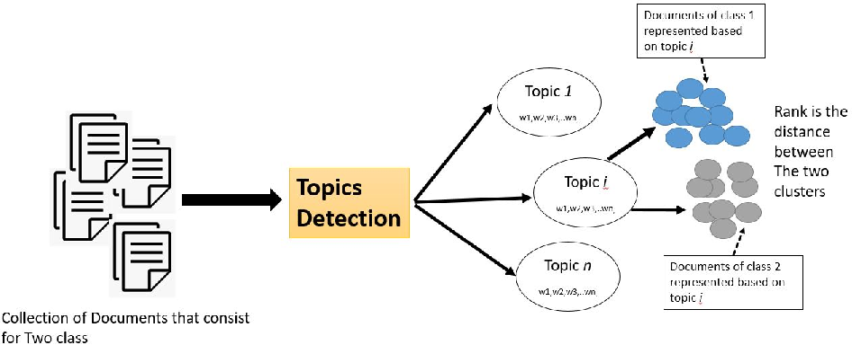 Figure 1 for TopicsRanksDC: Distance-based Topic Ranking applied on Two-Class Data