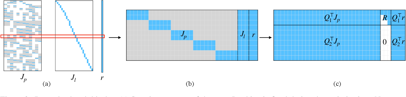 Figure 3 for Square Root Bundle Adjustment for Large-Scale Reconstruction