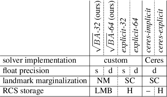 Figure 2 for Square Root Bundle Adjustment for Large-Scale Reconstruction