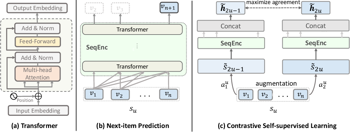 Figure 1 for Contrastive Self-supervised Sequential Recommendation with Robust Augmentation