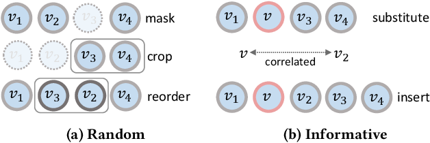 Figure 3 for Contrastive Self-supervised Sequential Recommendation with Robust Augmentation